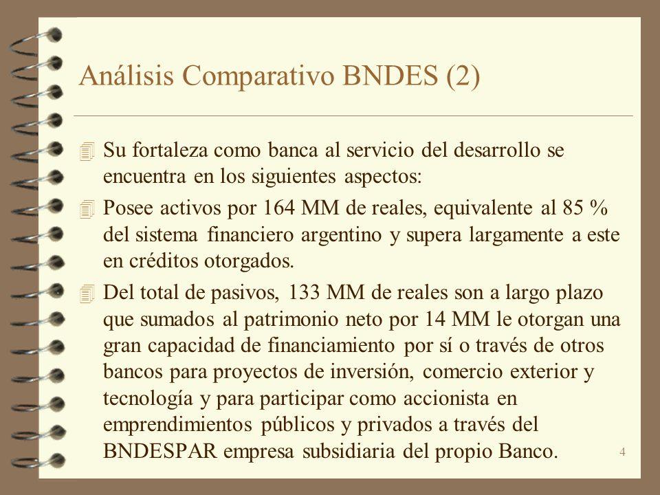 4 Análisis Comparativo BNDES (2) 4 Su fortaleza como banca al servicio del desarrollo se encuentra en los siguientes aspectos: 4 Posee activos por 164