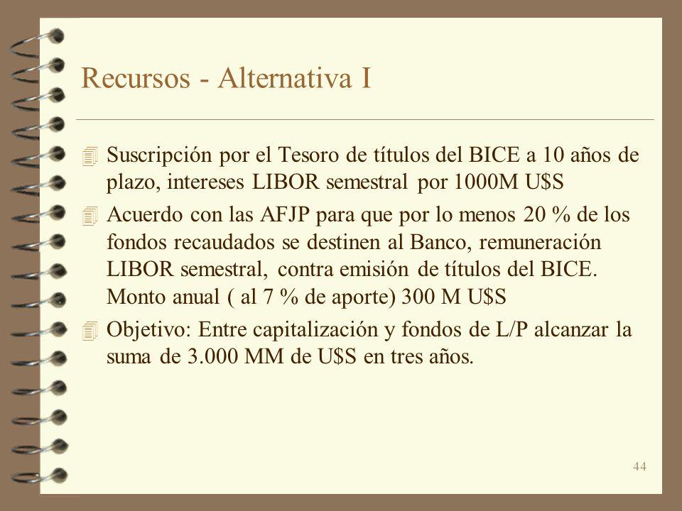 44 Recursos - Alternativa I 4 Suscripción por el Tesoro de títulos del BICE a 10 años de plazo, intereses LIBOR semestral por 1000M U$S 4 Acuerdo con