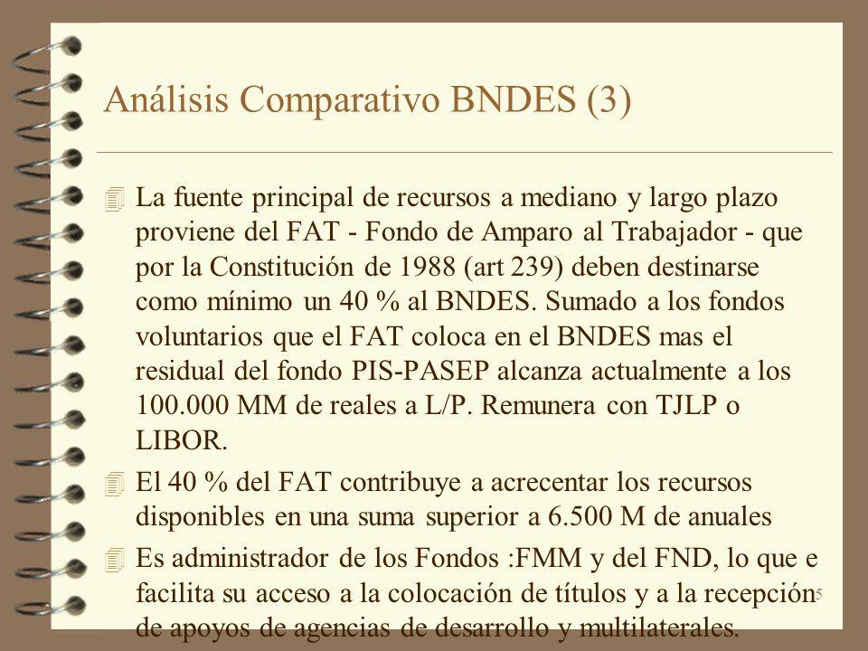 5 Análisis Comparativo BNDES (3) 4 La fuente principal de recursos a mediano y largo plazo proviene del FAT - Fondo de Amparo al Trabajador - que por