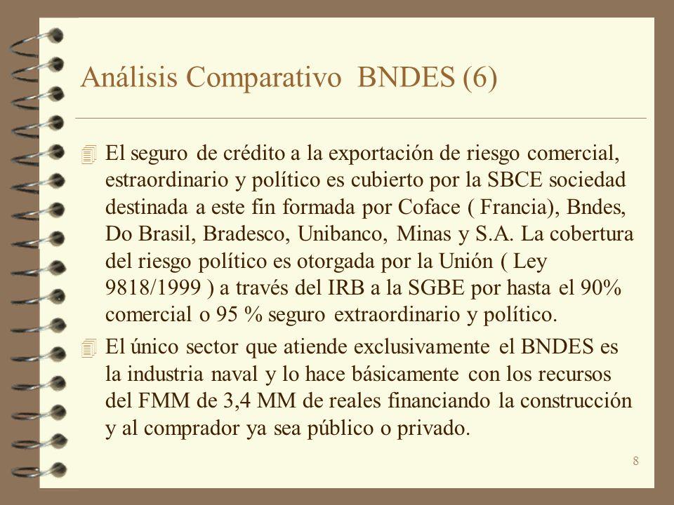 8 Análisis Comparativo BNDES (6) 4 El seguro de crédito a la exportación de riesgo comercial, estraordinario y político es cubierto por la SBCE socied