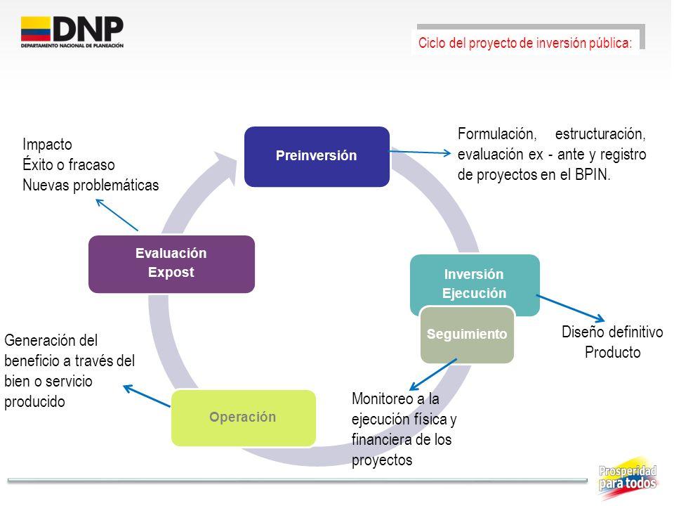 Ciclo del proyecto de inversión pública: Preinversión Inversión Ejecución SeguimientoOperación Evaluación Expost Formulación, estructuración, evaluaci