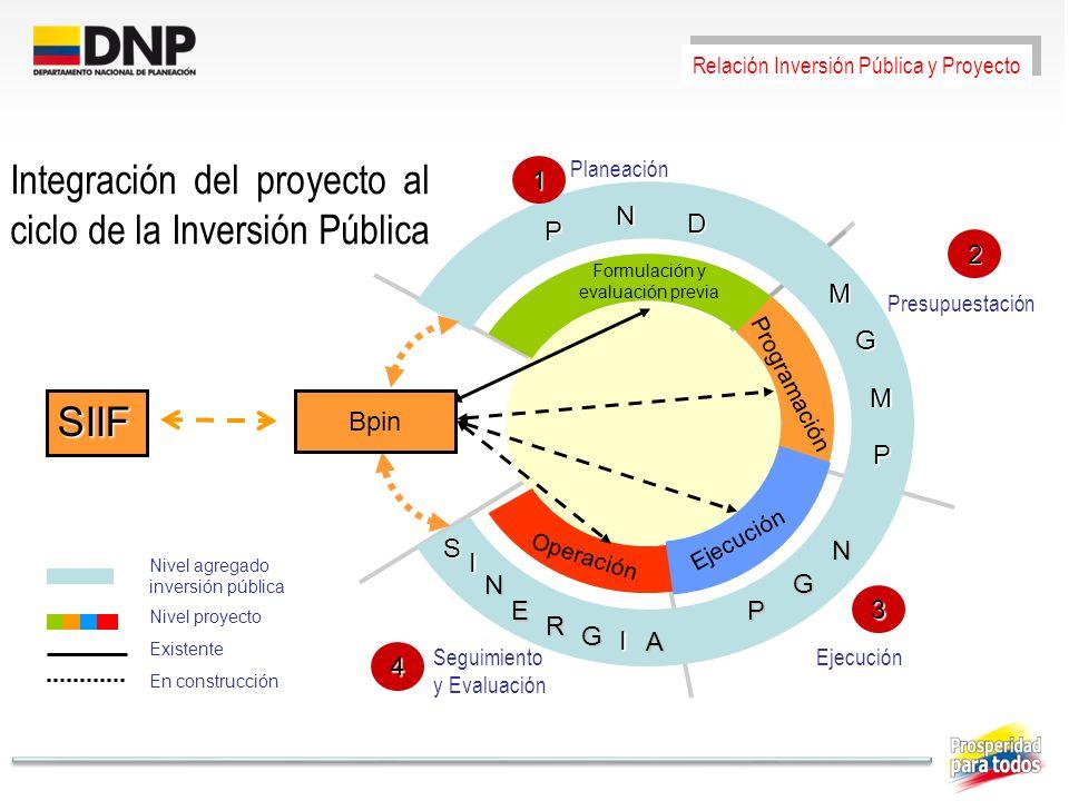 Existente En construcción Formulación y evaluación previa Programación Ejecución Operación S I N E R Planeación 1 Presupuestación 2 Ejecución 3 Seguim
