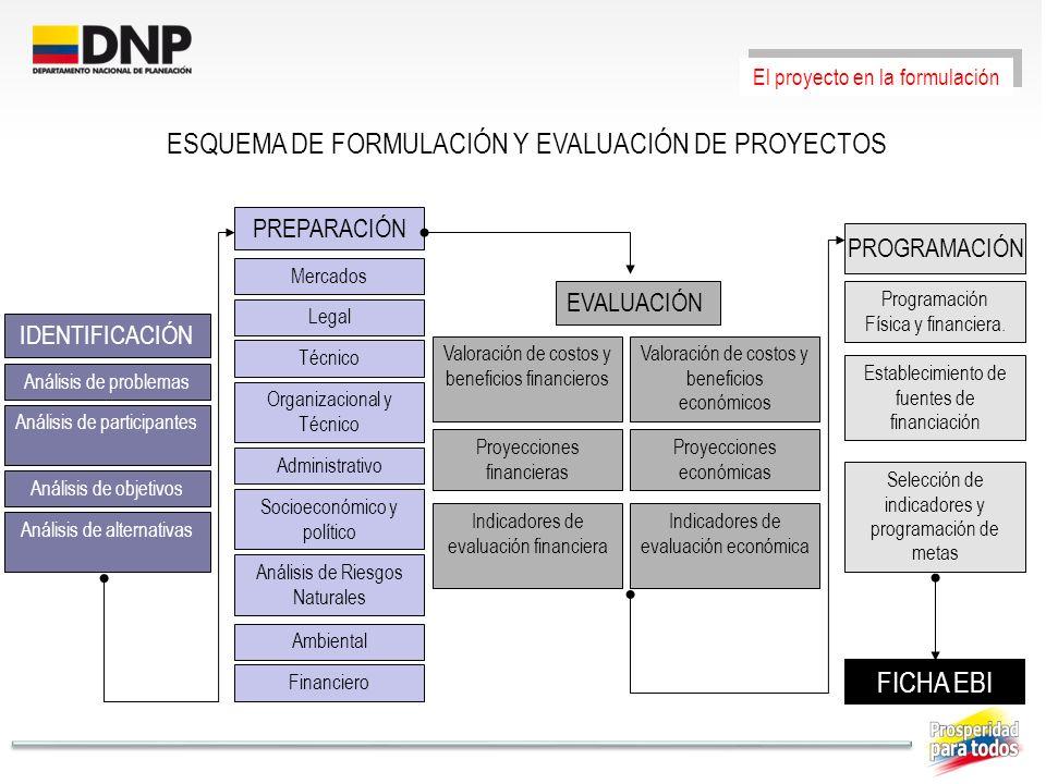 IDENTIFICACIÓN Análisis de problemas Análisis de participantes Análisis de objetivos Análisis de alternativas PREPARACIÓN Mercados Legal Técnico Organ