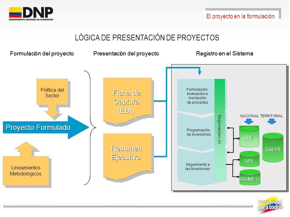 LÓGICA DE PRESENTACIÓN DE PROYECTOS El proyecto en la formulación Formulación, evaluación e inscripción de proyectos Programación de Inversiones Segui