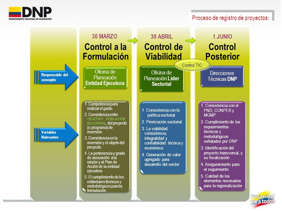Control a la Formulación Oficina de Planeación Entidad Ejecutora 1. Competencia para realizar el gasto. 2. Consistencia entre OBJETIVO, POBLACIÓN, REC