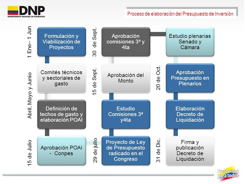 Formulación y Viabilización de Proyectos Comités técnicos y sectoriales de gasto Definición de techos de gasto y elaboración POAI Aprobación POAI - Co