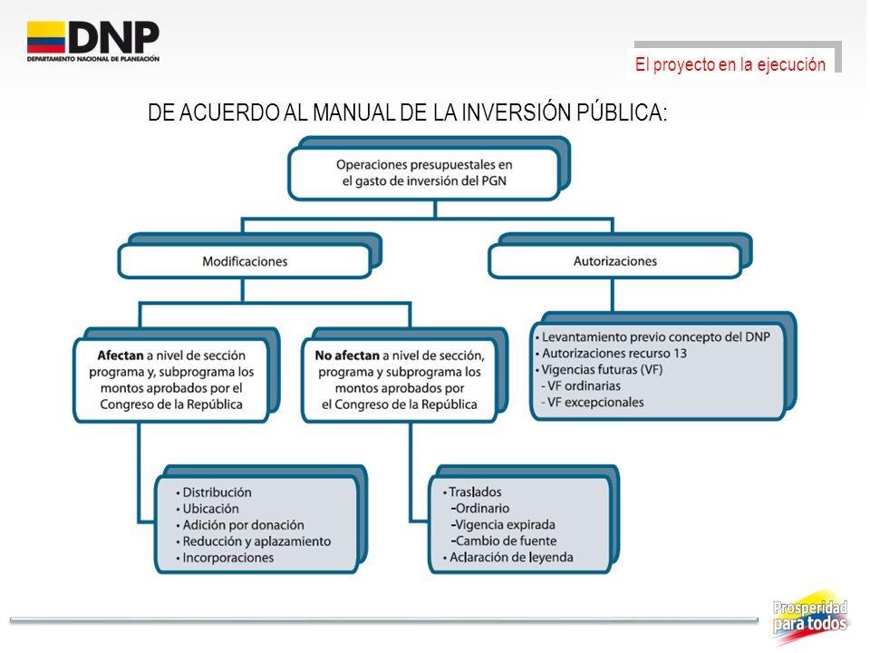 DE ACUERDO AL MANUAL DE LA INVERSIÓN PÚBLICA: El proyecto en la ejecución