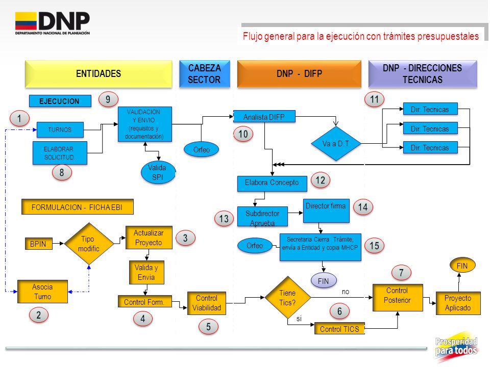 EJECUCION FORMULACION - FICHA EBI TURNOS VALIDACION Y ENVIO (requisitos y documentación) VALIDACION Y ENVIO (requisitos y documentación) Analista DIFP