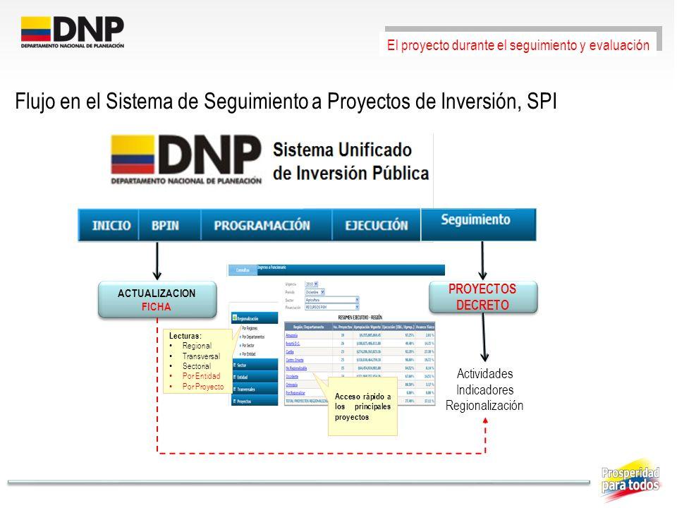 ACTUALIZACION FICHA Actividades Indicadores Regionalización PROYECTOS DECRETO El proyecto durante el seguimiento y evaluación Flujo en el Sistema de S