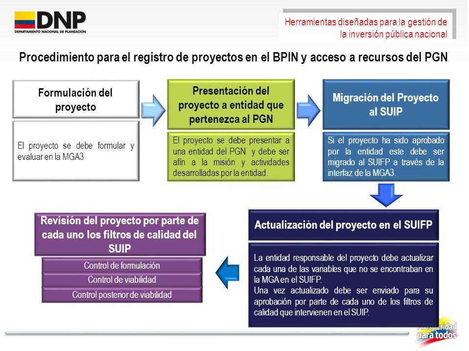 Formulación del proyecto El proyecto se debe formular y evaluar en la MGA3 Presentación del proyecto a entidad que pertenezca al PGN El proyecto se de