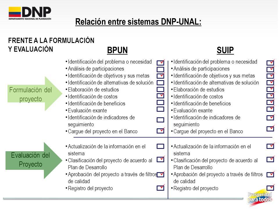 Formulación del proyecto Evaluación del Proyecto BPUNSUIP FRENTE A LA FORMULACIÓN Y EVALUACIÓN Identificación del problema o necesidad Análisis de par
