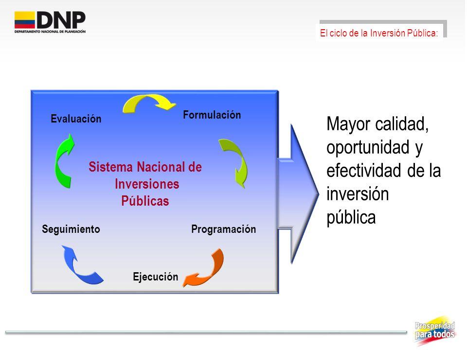 Evaluación Formulación SeguimientoProgramación Ejecución Sistema Nacional de Inversiones Públicas Mayor calidad, oportunidad y efectividad de la inver
