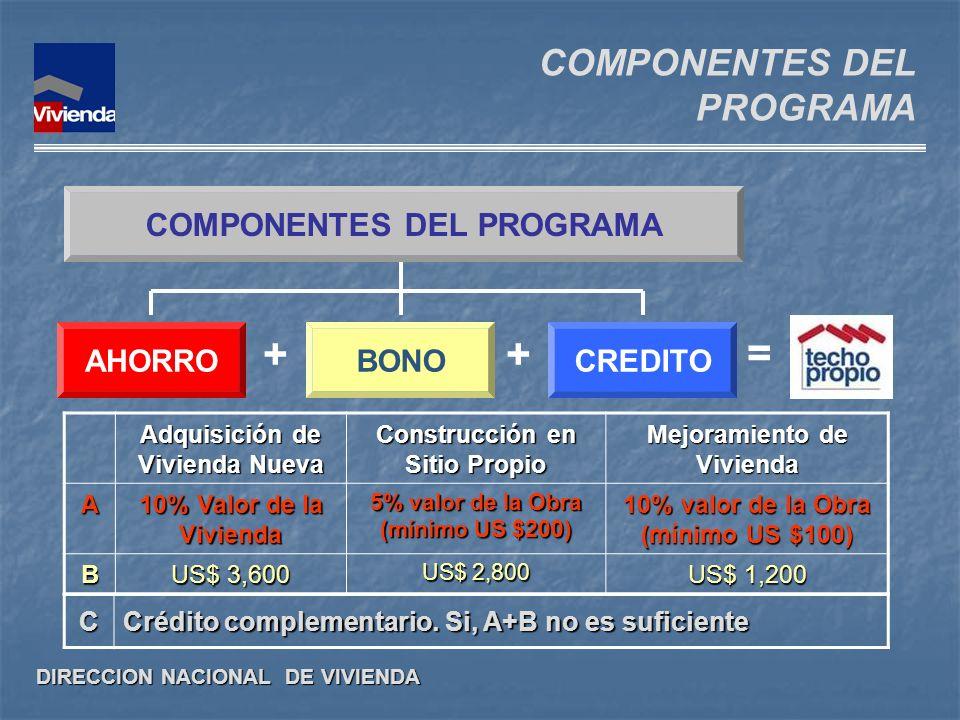 DIRECCION NACIONAL DE VIVIENDA COMPONENTES DEL PROGRAMA ++ = COMPONENTES DEL PROGRAMA AHORROBONOCREDITO Adquisición de Vivienda Nueva Construcción en