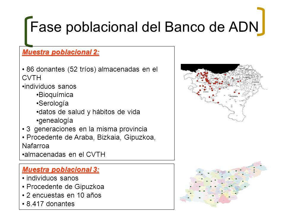 Fase poblacional del Banco de ADN Muestra poblacional 2: 86 donantes (52 tríos) almacenadas en el CVTH individuos sanos Bioquímica Serología datos de
