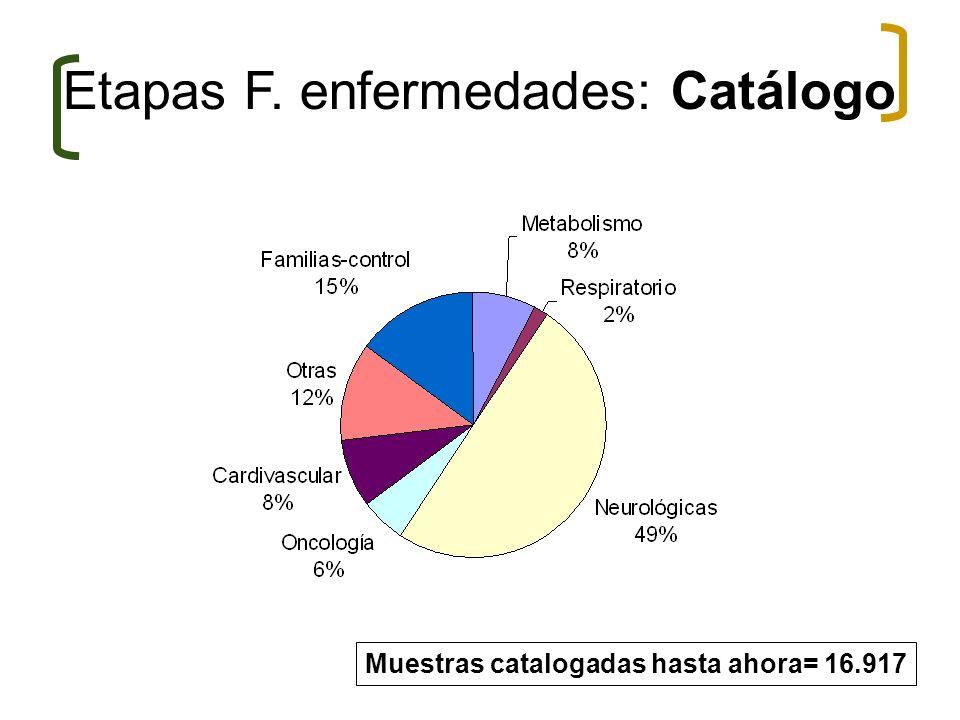 Etapas F. enfermedades: Catálogo Muestras catalogadas hasta ahora= 16.917