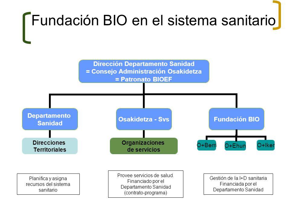 Fundación BIO en el sistema sanitario Provee servicios de salud. Financiado por el Departamento Sanidad (contrato-programa) Gestión de la I+D sanitari