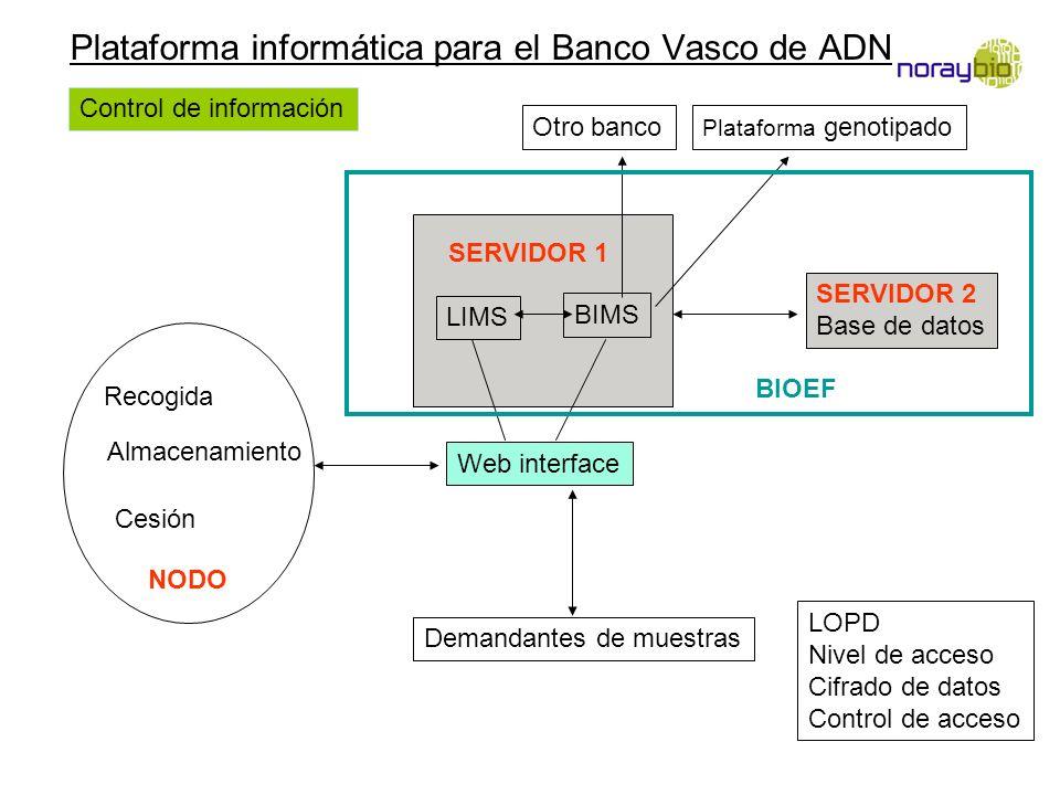 Plataforma informática para el Banco Vasco de ADN Recogida Almacenamiento Cesión NODO LIMS BIMS Web interface SERVIDOR 1 Otro banco Plataforma genotip
