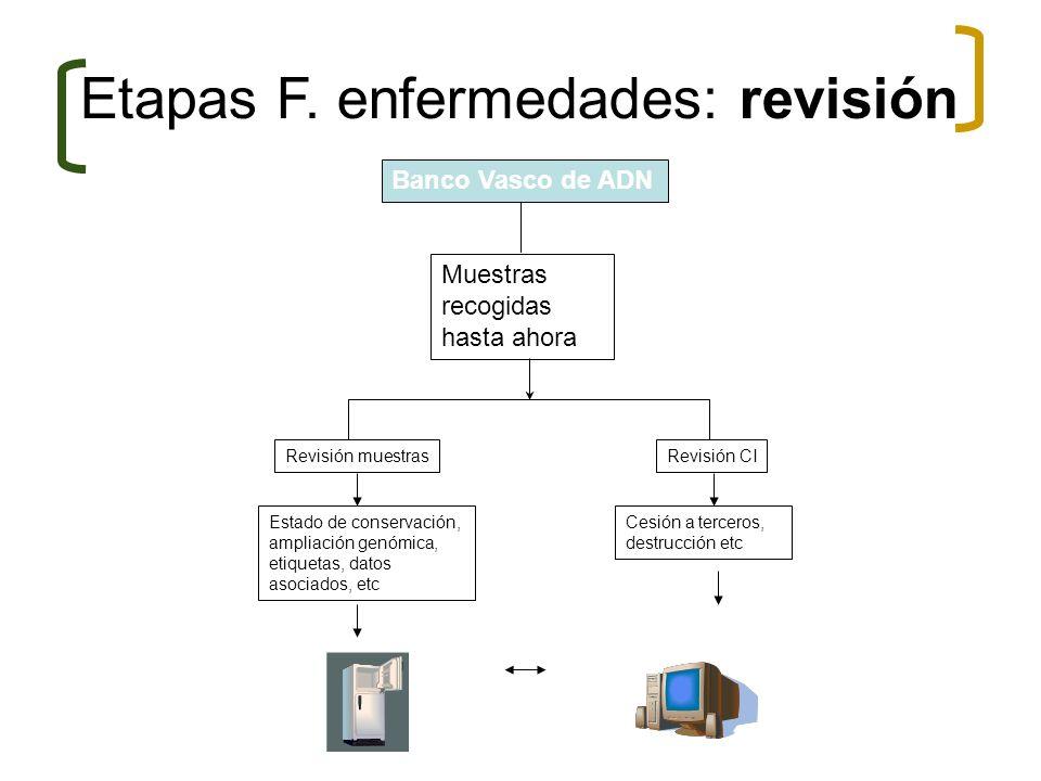 Muestras recogidas hasta ahora Revisión CIRevisión muestras Estado de conservación, ampliación genómica, etiquetas, datos asociados, etc Etapas F. enf