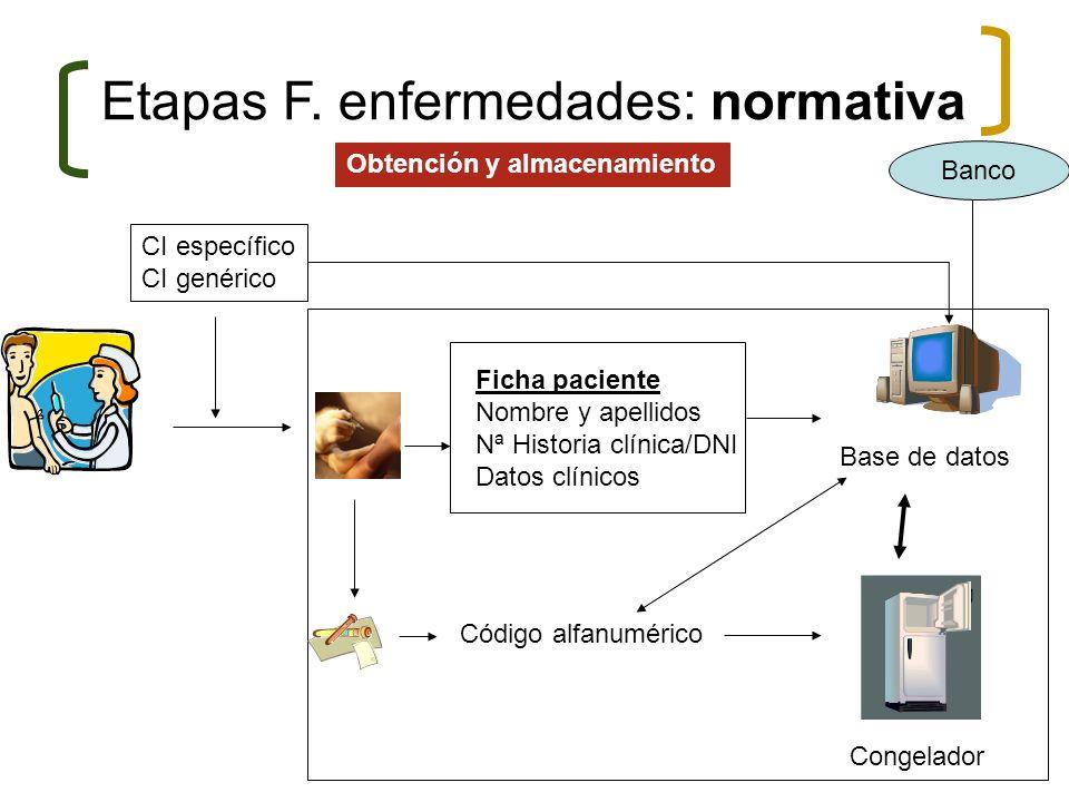 Plataforma informática- Banco de ADN Ficha paciente Nombre y apellidos Nª Historia clínica/DNI Datos clínicos Código alfanumérico Congelador CI especí