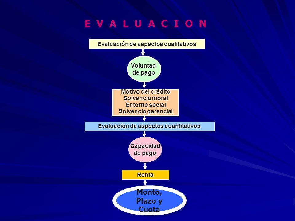 E V A L U A C I O N E V A L U A C I O N Voluntad de pago Voluntad Motivo del crédito Solvencia moral Entorno social Solvencia gerencial Motivo del crédito Solvencia moral Entorno social Solvencia gerencial Evaluación de aspectos cuantitativos Capacidad de pago Capacidad RentaRenta Monto, Plazo y Cuota Monto, Plazo y Cuota Evaluación de aspectos cualitativos