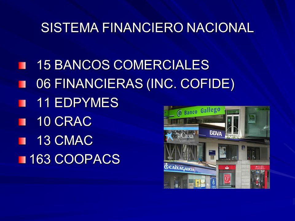 SISTEMA FINANCIERO NACIONAL 15 BANCOS COMERCIALES 15 BANCOS COMERCIALES 06 FINANCIERAS (INC.