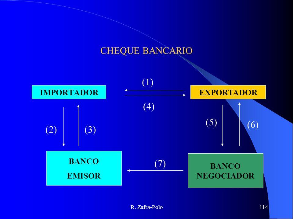 R. Zafra-Polo114 CHEQUE BANCARIO EXPORTADORIMPORTADOR BANCO EMISOR BANCO NEGOCIADOR (1) (2)(3) (4) (5) (6) (7)