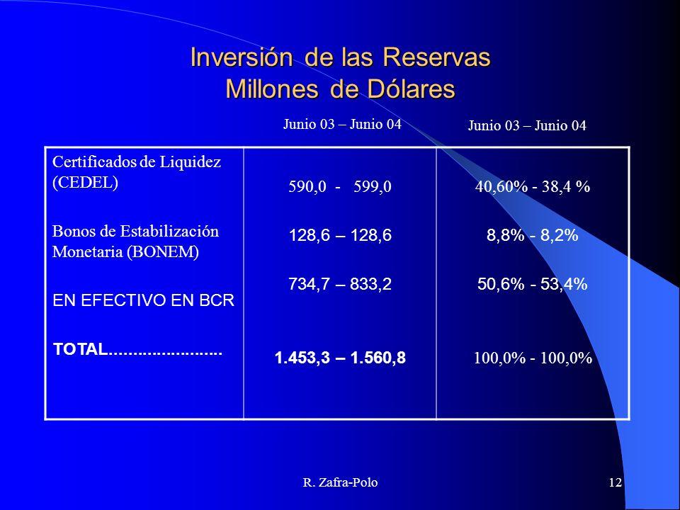 R. Zafra-Polo12 Inversión de las Reservas Millones de Dólares Certificados de Liquidez (CEDEL) Bonos de Estabilización Monetaria (BONEM) EN EFECTIVO E