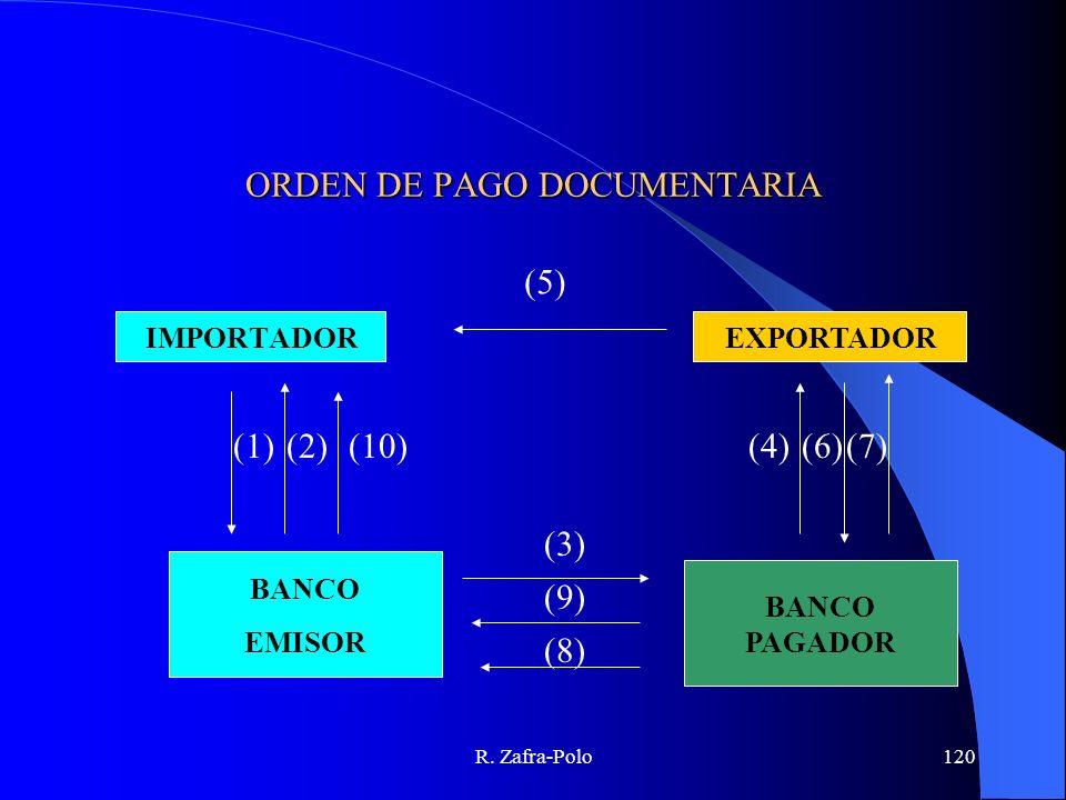 R. Zafra-Polo120 ORDEN DE PAGO DOCUMENTARIA EXPORTADORIMPORTADOR BANCO EMISOR BANCO PAGADOR (5) (10)(1)(2) (3) (4)(6)(7) (9) (8)