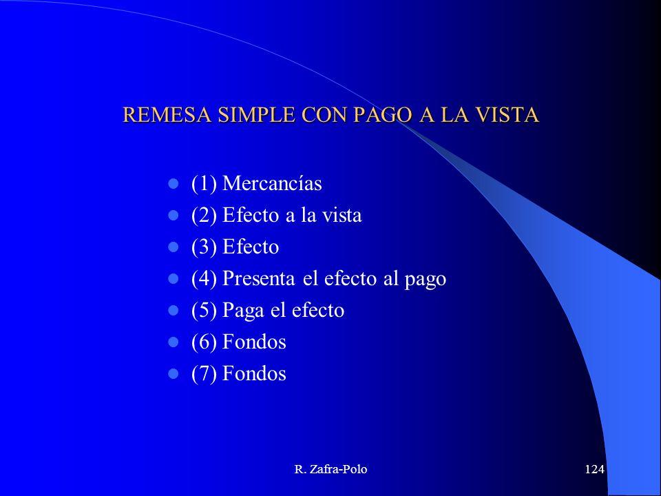 R. Zafra-Polo124 REMESA SIMPLE CON PAGO A LA VISTA (1) Mercancías (2) Efecto a la vista (3) Efecto (4) Presenta el efecto al pago (5) Paga el efecto (