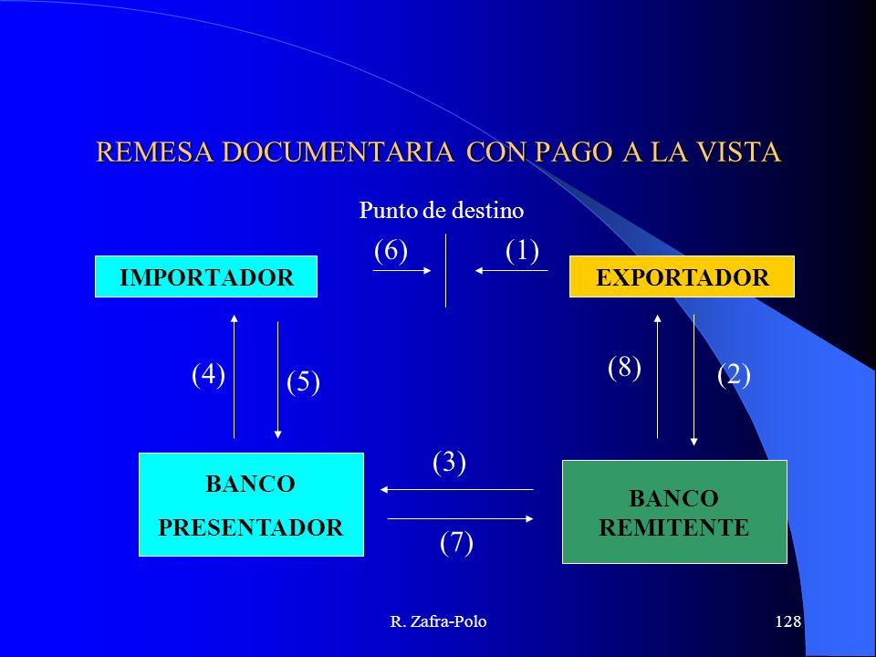 R. Zafra-Polo128 REMESA DOCUMENTARIA CON PAGO A LA VISTA EXPORTADORIMPORTADOR BANCO PRESENTADOR BANCO REMITENTE Punto de destino (1) (2) (8) (3) (7) (