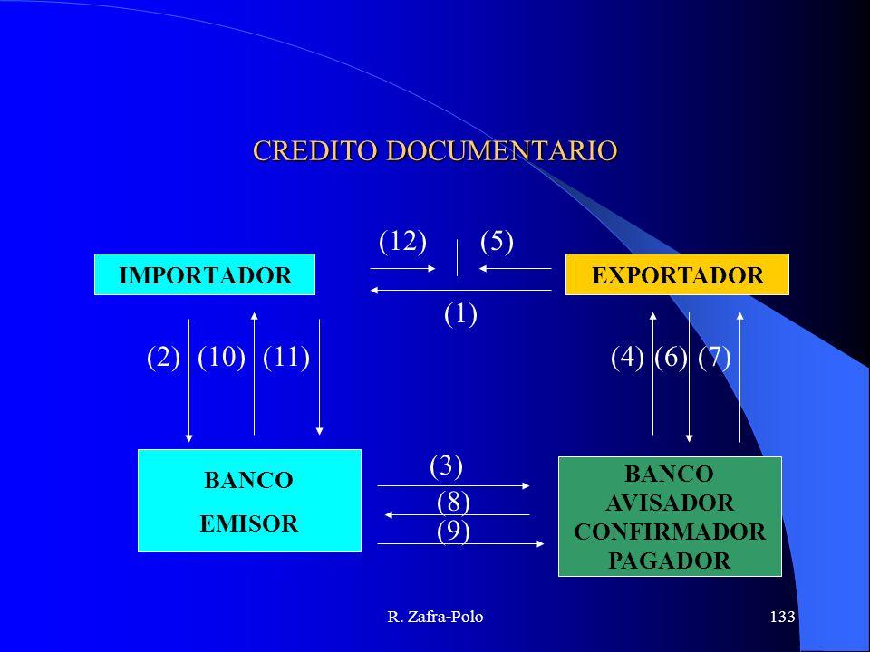R. Zafra-Polo133 CREDITO DOCUMENTARIO EXPORTADORIMPORTADOR BANCO EMISOR BANCO AVISADOR CONFIRMADOR PAGADOR (1) (4)(6)(7) (3) (8) (9) (2)(10)(11) (12)(