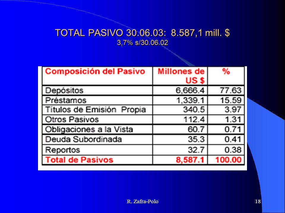 R. Zafra-Polo18 TOTAL PASIVO 30.06.03: 8.587,1 mill. $ 3,7% s/30.06.02