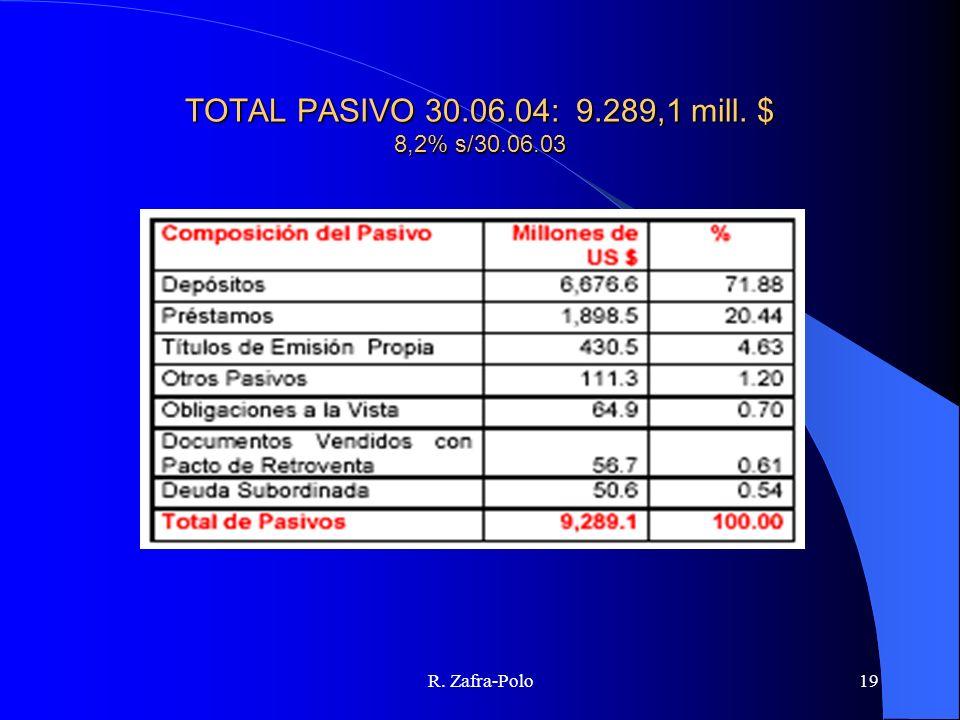R. Zafra-Polo19 TOTAL PASIVO 30.06.04: 9.289,1 mill. $ 8,2% s/30.06.03
