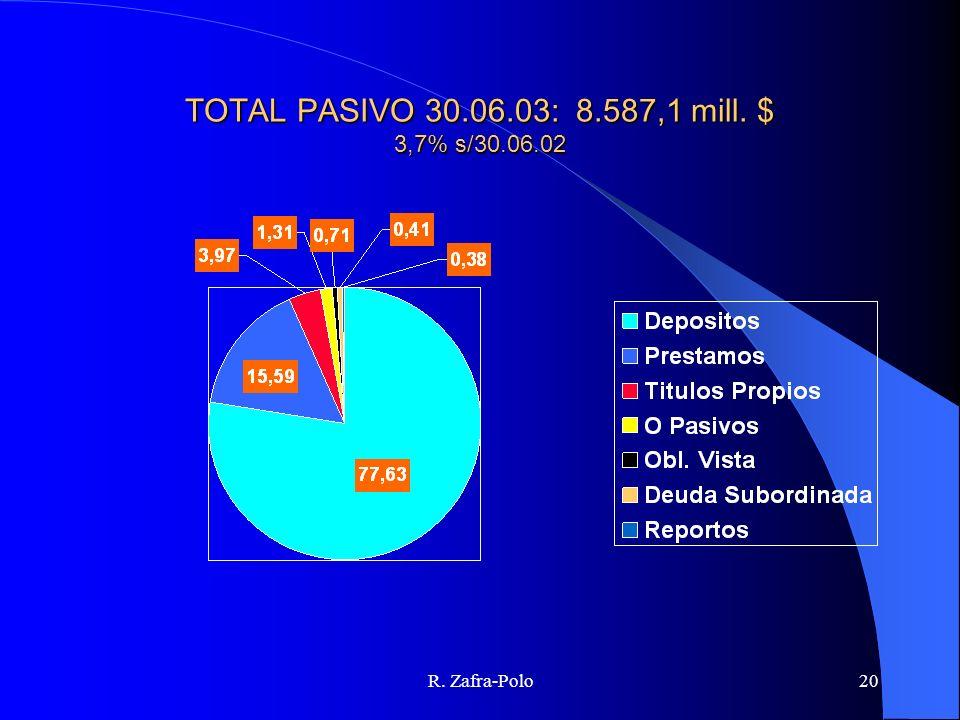 R. Zafra-Polo20 TOTAL PASIVO 30.06.03: 8.587,1 mill. $ 3,7% s/30.06.02