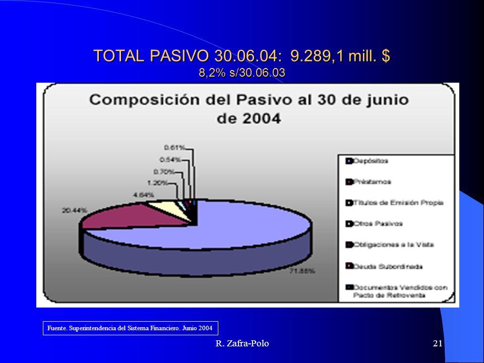 R. Zafra-Polo21 TOTAL PASIVO 30.06.04: 9.289,1 mill. $ 8,2% s/30.06.03 Fuente. Superintendencia del Sistema Financiero. Junio 2004