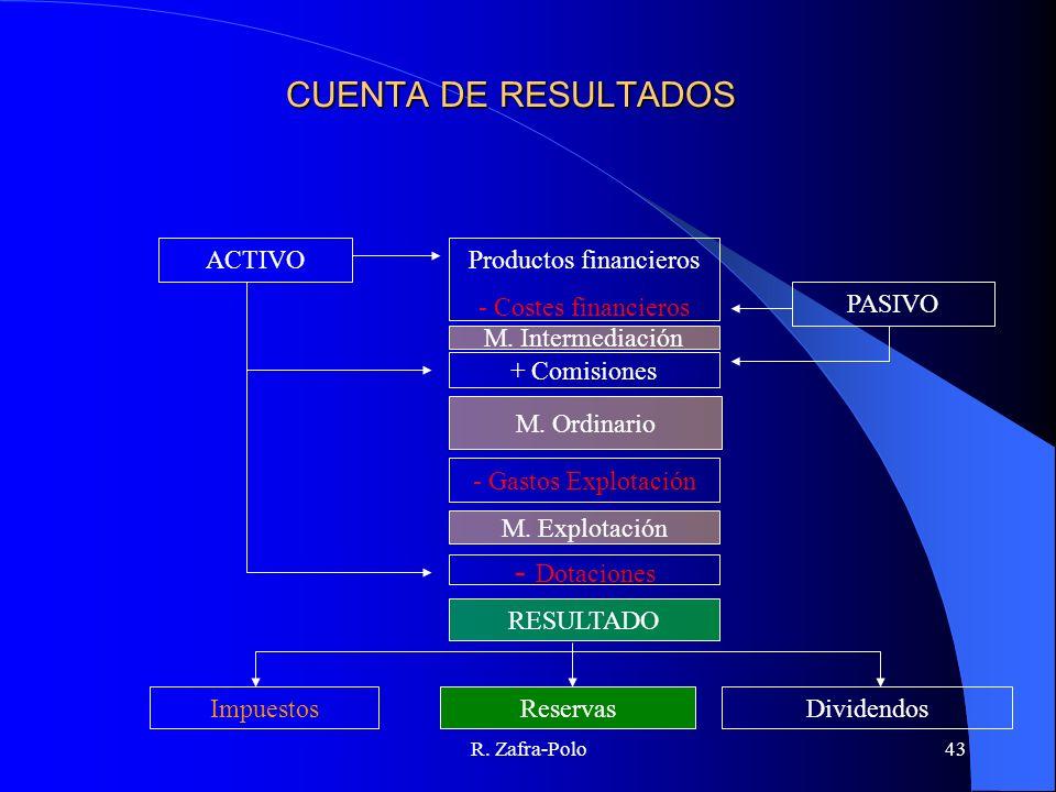 R. Zafra-Polo43 CUENTA DE RESULTADOS Productos financieros - Costes financieros ACTIVO PASIVO M. Intermediación + Comisiones M. Ordinario - Gastos Exp