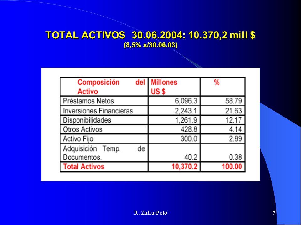 R. Zafra-Polo7 TOTAL ACTIVOS 30.06.2004: 10.370,2 mill $ (8,5% s/30.06.03)