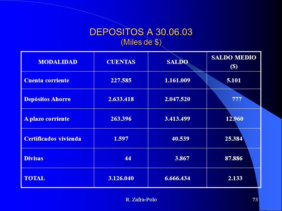 R. Zafra-Polo73 DEPOSITOS A 30.06.03 (Miles de $) MODALIDADCUENTASSALDO SALDO MEDIO ($) Cuenta corriente227.5851.161.0095.101 Depósitos Ahorro2.633.41