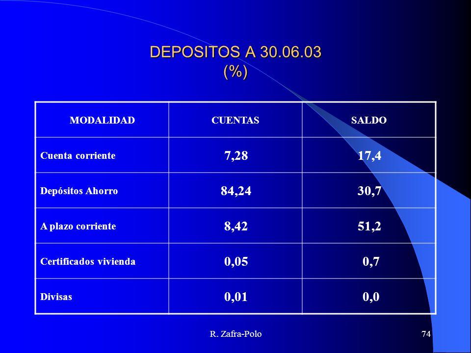 R. Zafra-Polo74 DEPOSITOS A 30.06.03 (%) MODALIDADCUENTASSALDO Cuenta corriente 7,2817,4 Depósitos Ahorro 84,2430,7 A plazo corriente 8,4251,2 Certifi