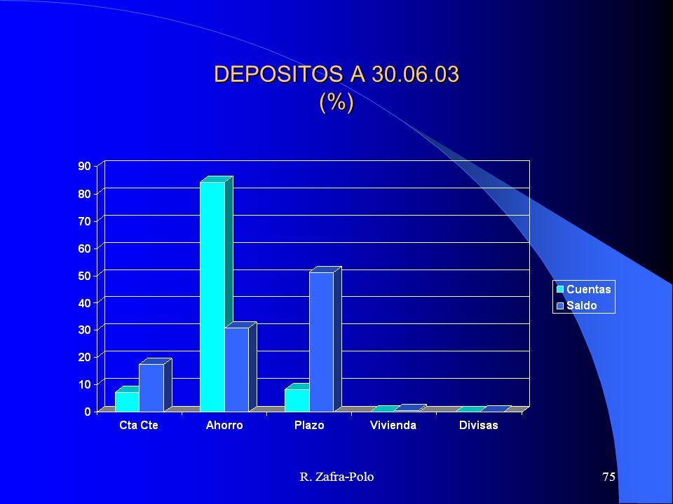 R. Zafra-Polo75 DEPOSITOS A 30.06.03 (%)