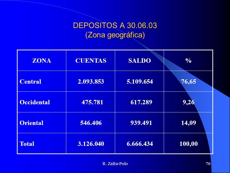 R. Zafra-Polo76 DEPOSITOS A 30.06.03 (Zona geográfica) ZONACUENTASSALDO% Central2.093.8535.109.65476,65 Occidental 475.781 617.2899,26 Oriental546.406