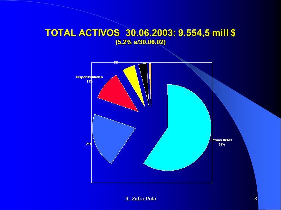 R. Zafra-Polo8 TOTAL ACTIVOS 30.06.2003: 9.554,5 mill $ (5,2% s/30.06.02)