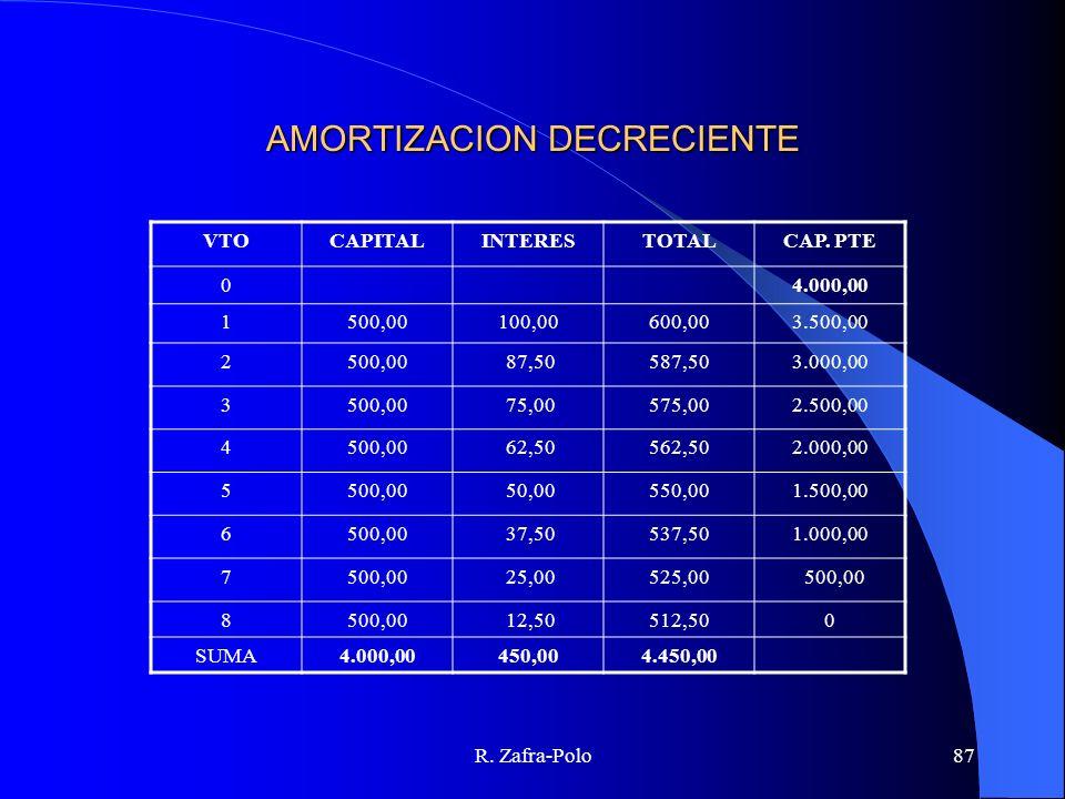 R. Zafra-Polo87 AMORTIZACION DECRECIENTE VTOCAPITALINTERESTOTALCAP. PTE 04.000,00 1500,00100,00600,003.500,00 2500,00 87,50587,503.000,00 3500,00 75,0