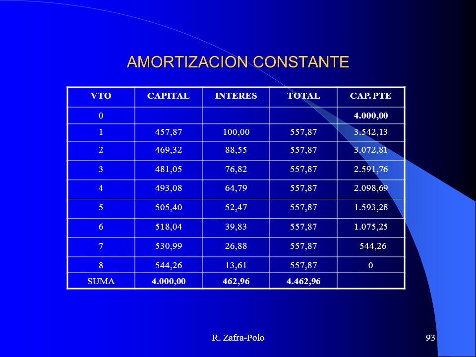 R. Zafra-Polo93 AMORTIZACION CONSTANTE VTOCAPITALINTERESTOTALCAP. PTE 04.000,00 1457,87100,00557,873.542,13 2469,3288,55557,873.072,81 3481,0576,82557