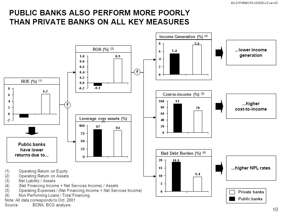 BA-ZXF496BCRA-020829-US-var-AS 10 PUBLIC BANKS ALSO PERFORM MORE POORLY THAN PRIVATE BANKS ON ALL KEY MEASURES ROE (%) (1) ROA (%) (2) Leverage over assets (%) (3) Bad Debt Burden (%) (6) Cost-to-income (%) (5) Income Generation (%) (4)...higher NPL rates...higher cost-to-income...lower income generation (1)Operating Return on Equity (2)Operating Return on Assets (3)Net Liability / Assets (4)(Net Financing Income + Net Services Income) / Assets (5)Operating Expenses / (Net Financing Income + Net Services Income) (6)Non Performing Loans / Total Financing Note: All data corresponds to Oct.