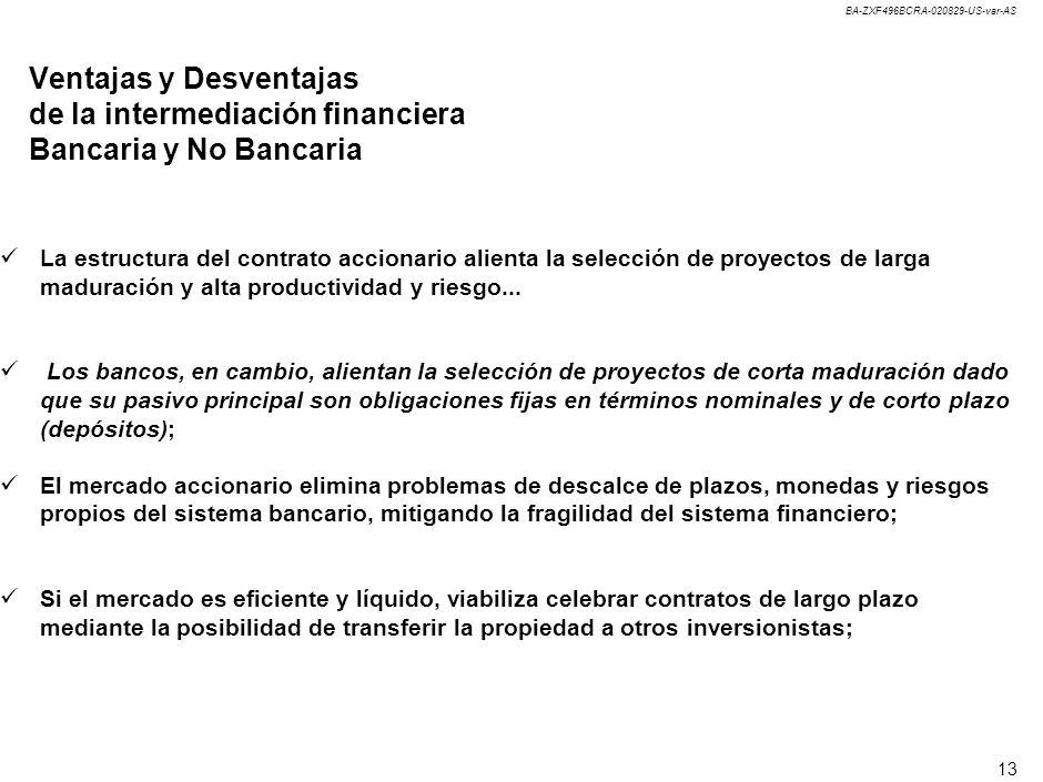 BA-ZXF496BCRA-020829-US-var-AS 13 Ventajas y Desventajas de la intermediación financiera Bancaria y No Bancaria La estructura del contrato accionario