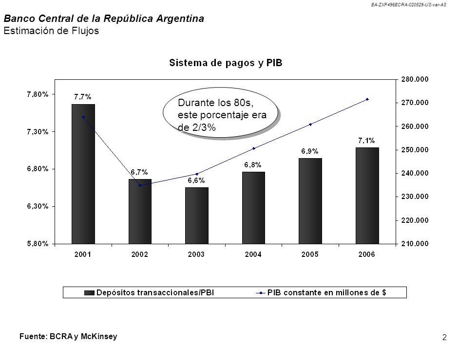 BA-ZXF496BCRA-020829-US-var-AS 2 Banco Central de la República Argentina Estimación de Flujos Durante los 80s, este porcentaje era de 2/3% Fuente: BCR