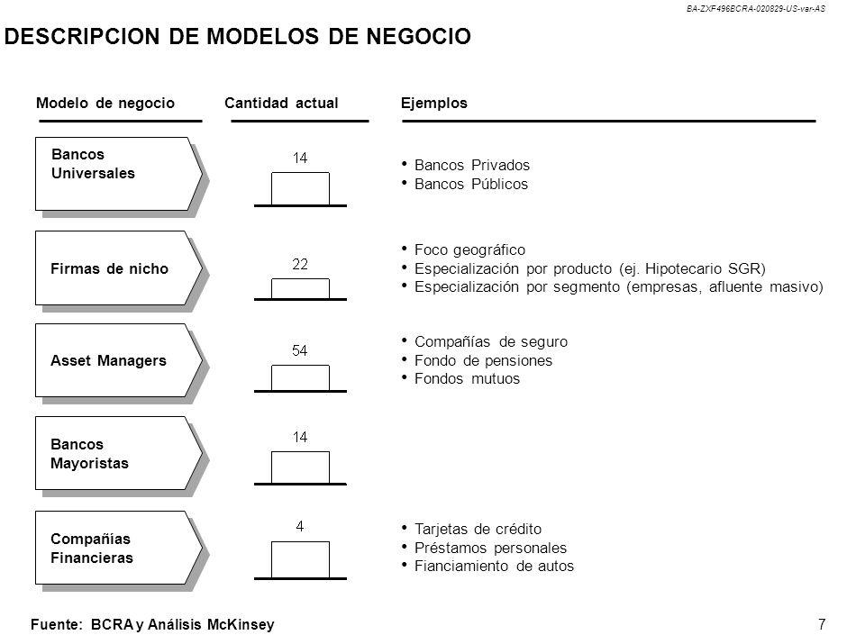 BA-ZXF496BCRA-020829-US-var-AS 7 DESCRIPCION DE MODELOS DE NEGOCIO Bancos Universales Firmas de nicho Asset Managers Bancos Mayoristas Compañías Finan