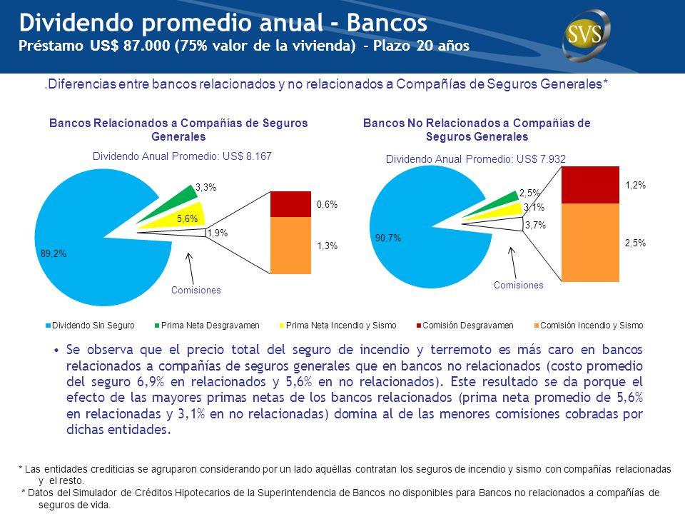Bancos No Relacionados a Compañías de Seguros Generales Bancos Relacionados a Compañías de Seguros Generales Comisiones Dividendo Anual Promedio: US$