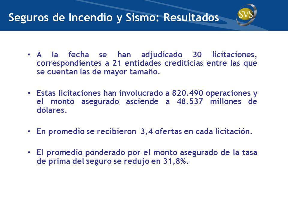 Seguros de Incendio y Sismo: Resultados A la fecha se han adjudicado 30 licitaciones, correspondientes a 21 entidades crediticias entre las que se cue